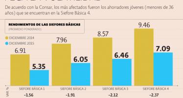 Bajaron los rendimientos de las afores en 2015