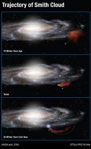 Trayectoria de la Nube de Smith en el espacio