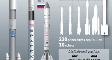 En 2020 orbitará la nave espacial Ariane 6 europea