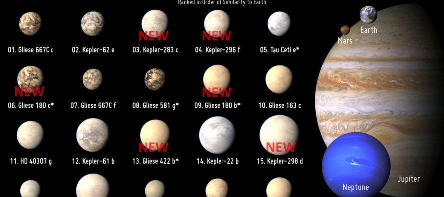 La NASA confirma hallazgo de mil 284 planetas; 550 podrían ser como la Tierra