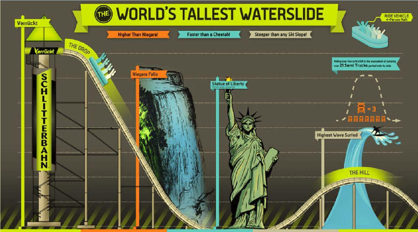 Gráfica comparativa del tobogán más alto del mundo