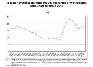 Tasa de homicidios en México. Serie de 2007 a 2017