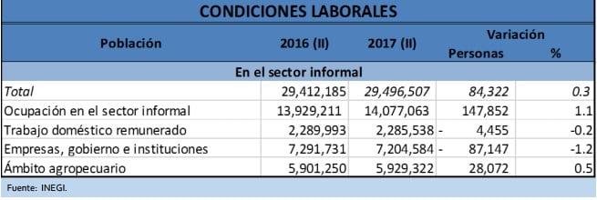 Cuadro 6. Condiciones laborales. Sector informal