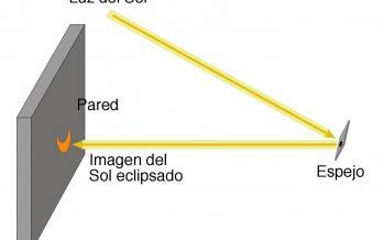 Ver eclipse de sol directamente puede provocar graves lesiones