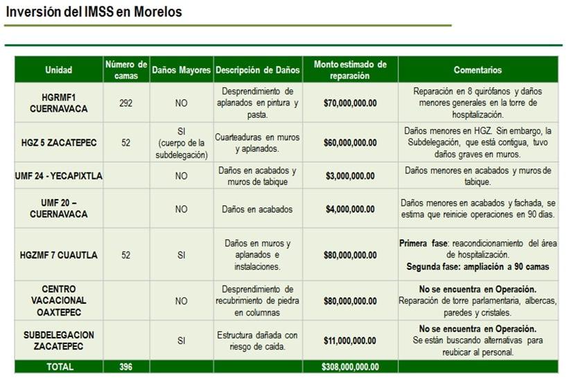 Inversión del IMSS en Morelos. IMSS