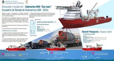 """Operaciones de búsqueda y rescate del Submarino Ara """"San Juan"""""""