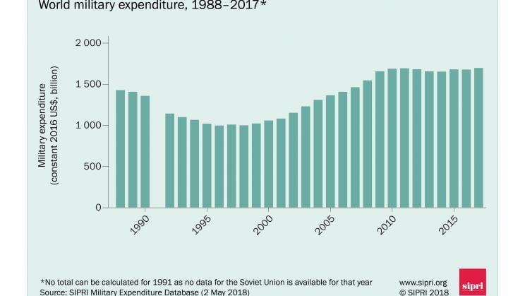 Estos fueron los países con mayor gasto militar en 2017