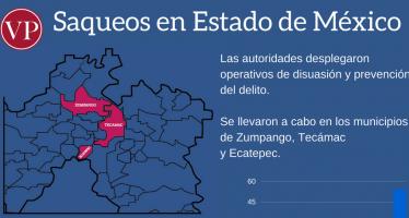 Saqueos en Estado de México
