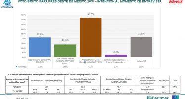 Encuesta de Coparmex da 20 puntos de ventaja a AMLO