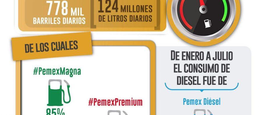 Venta diaria de gasolinas y diésel, en México